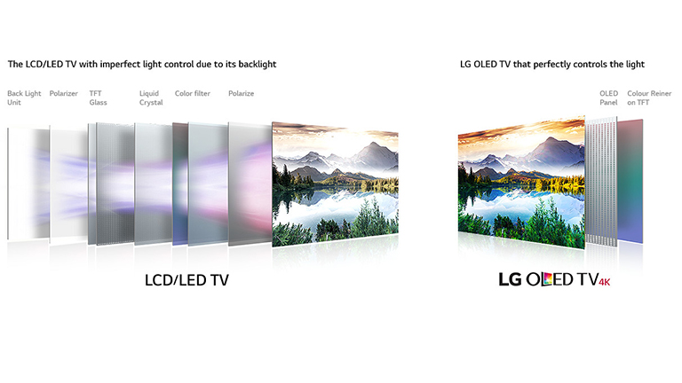 LG OLED TV Screen Technology Explained