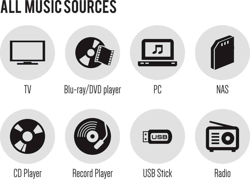All Music Sources