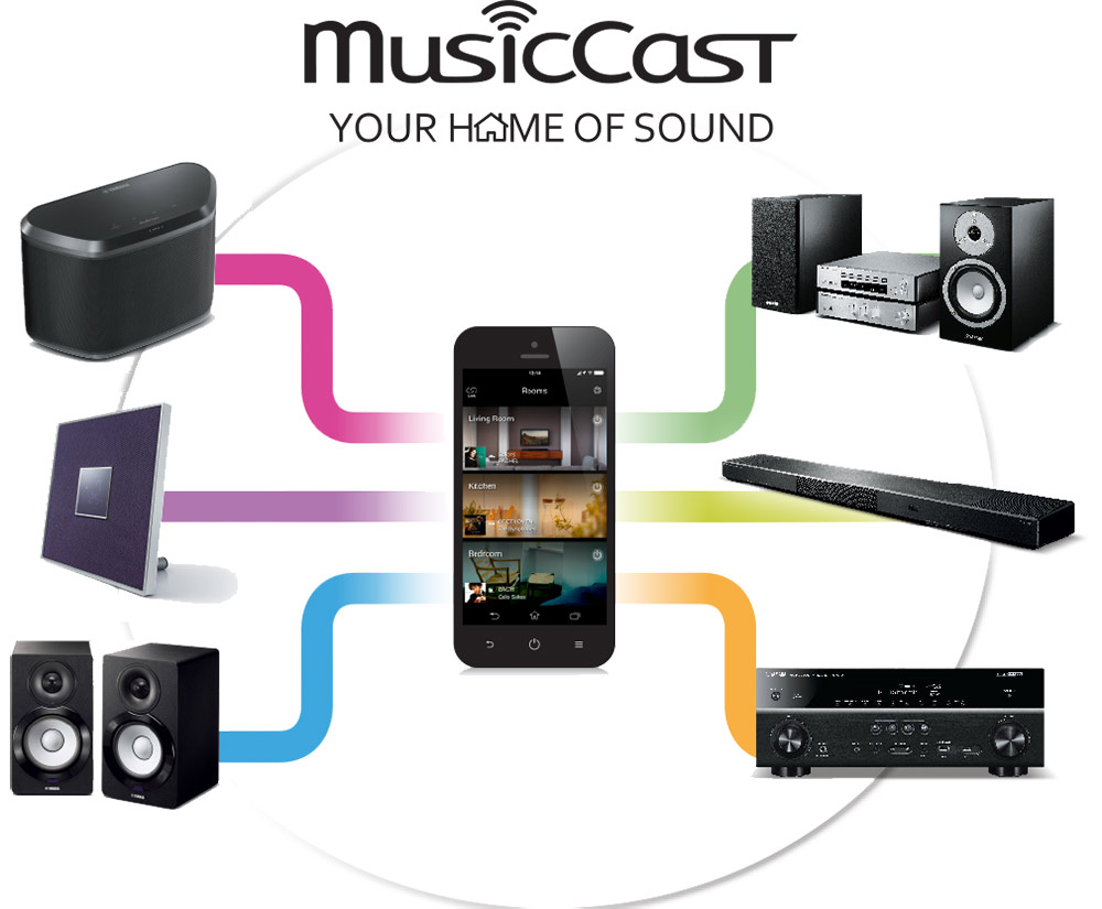 MusicCast Your Home of Sound