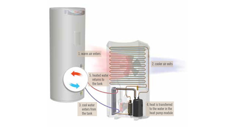 heat pump hot water systems work