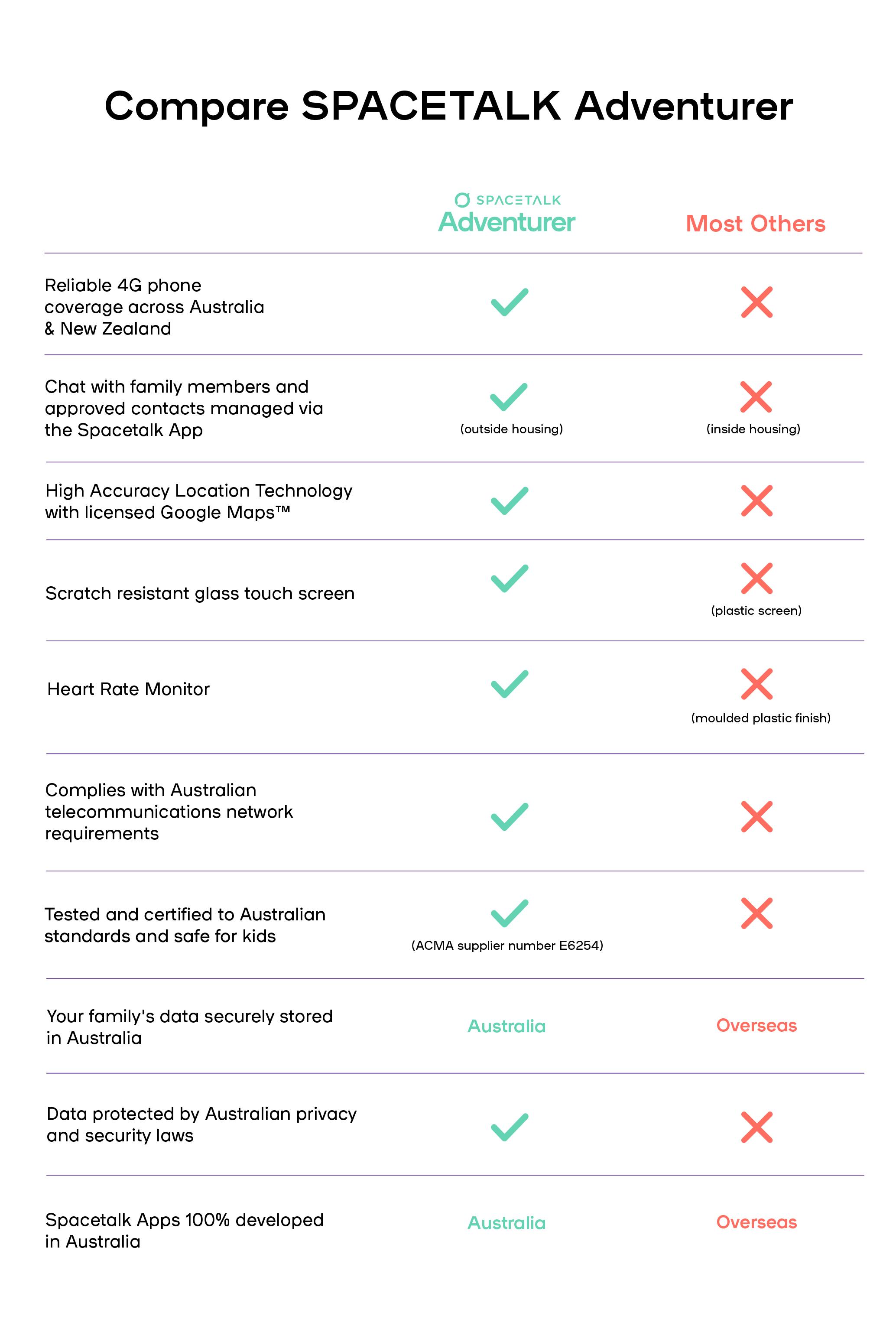 SPACETALK Adventurer Comparison Table