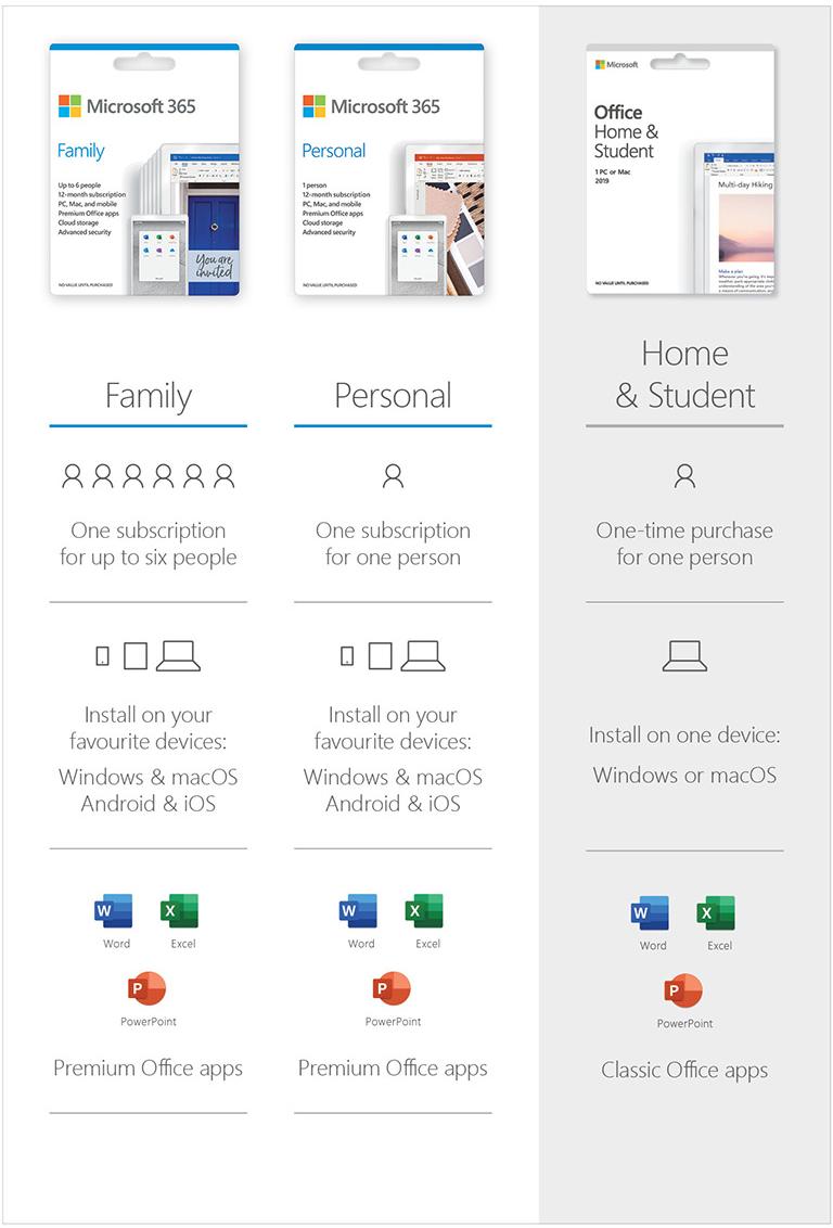 Microsoft Comparision Chart