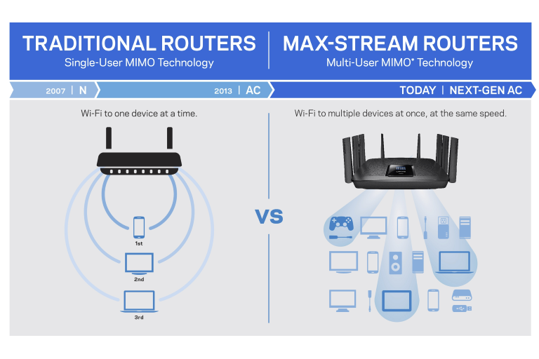 traditional vs. max stream routers