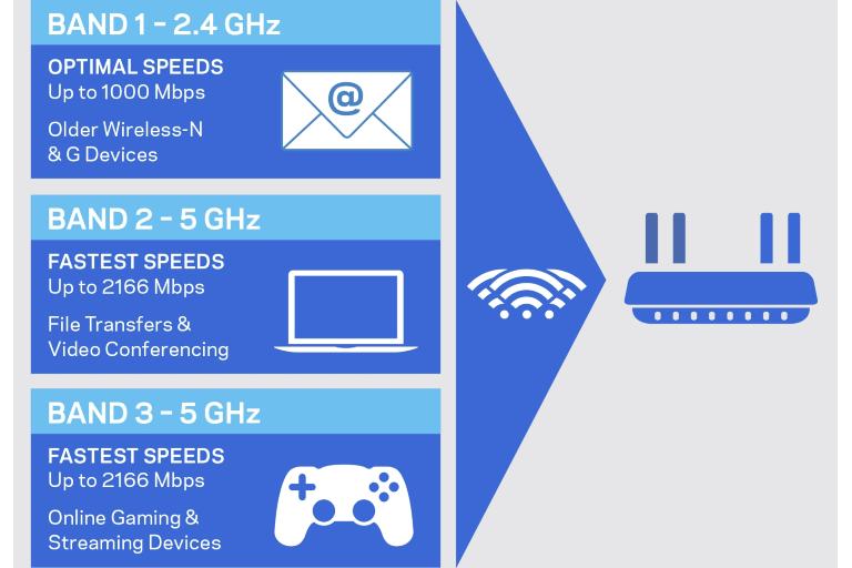 tri-band wi-fi diagram