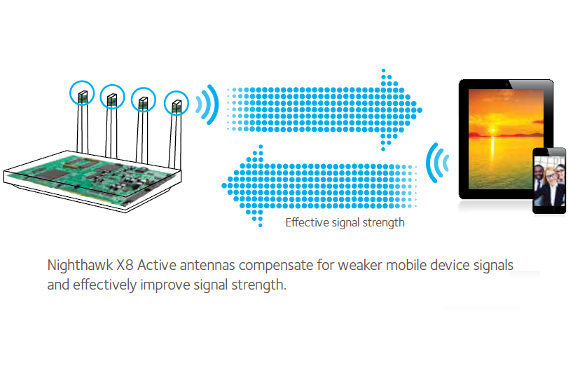 Diagram showing Wi-Fi amplifiers 