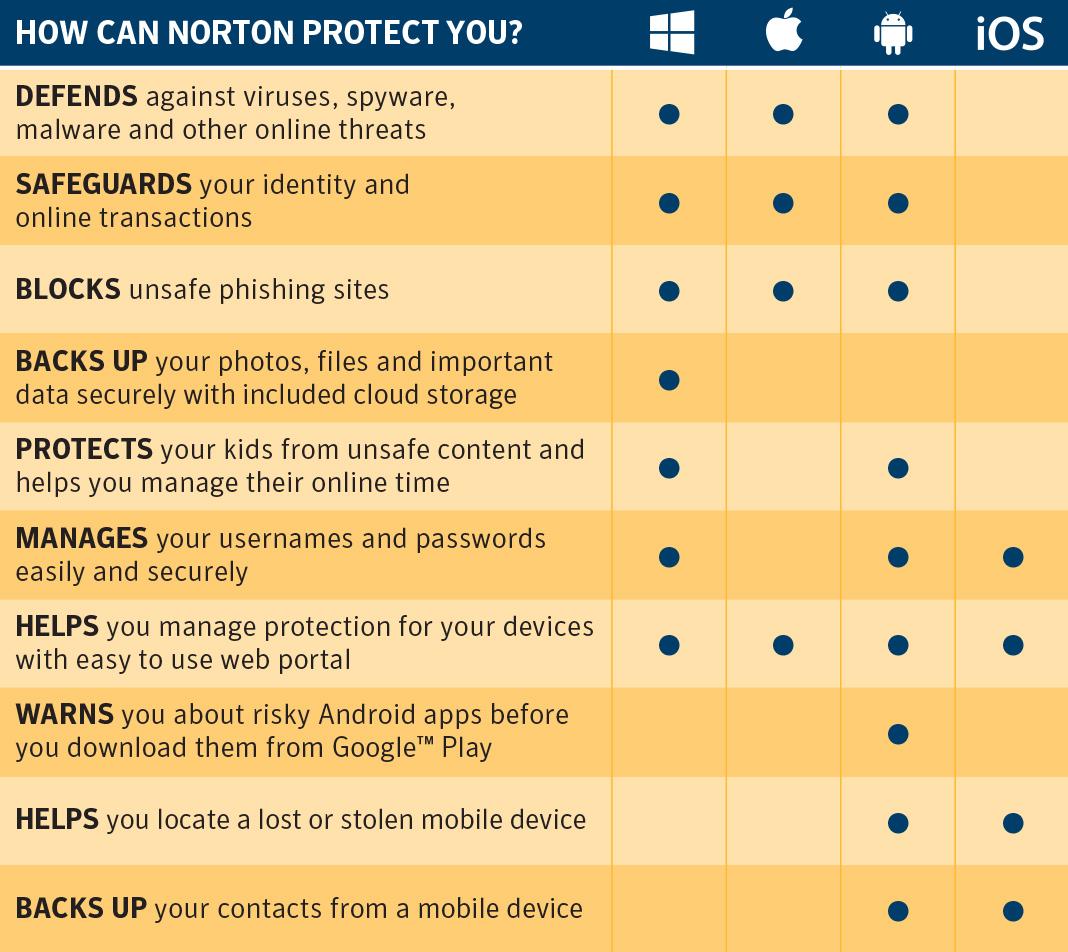 Norton Security   Premium feature comparison chart.