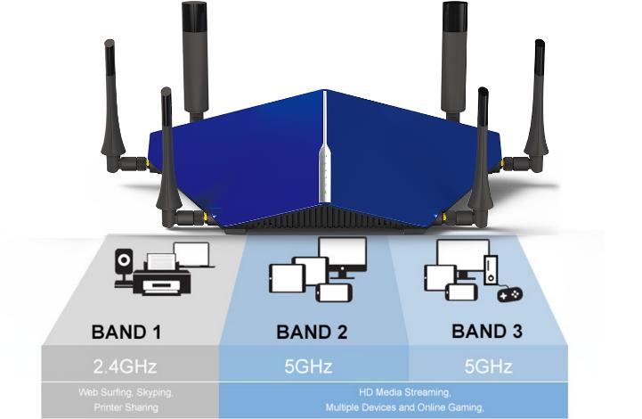 D-Link Taipan Tri-Band Wi-Fi