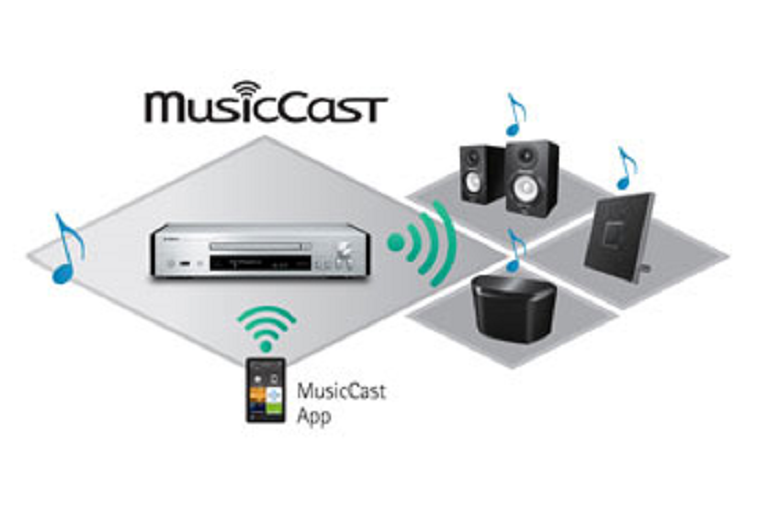 Diagram showing how to connect to the MusicCast HiFi system
